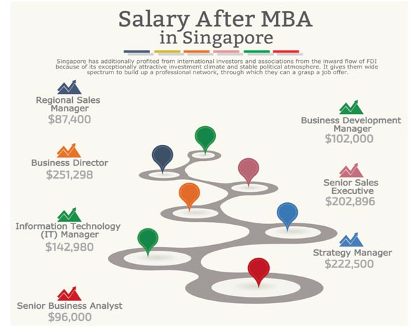 Salary after MBA